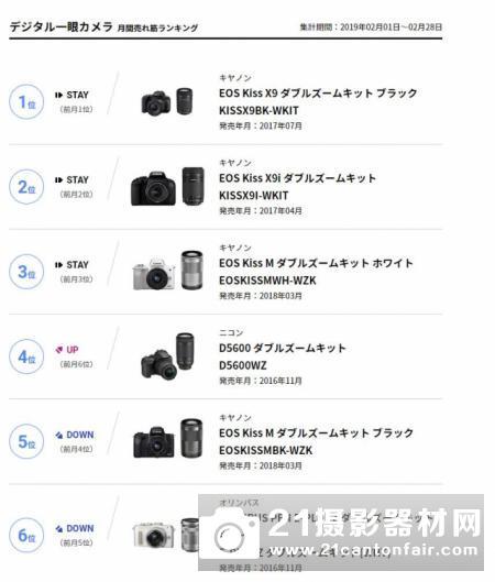 BCN公布2月可换镜相机销量排名