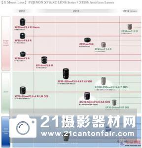 富士更新镜头开发线路图