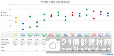 DxO展示过去5年智能手机相机取得的进步